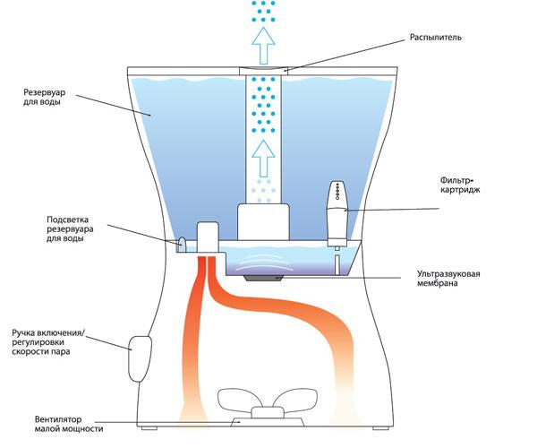 принцип действия увлажнителя воздуха