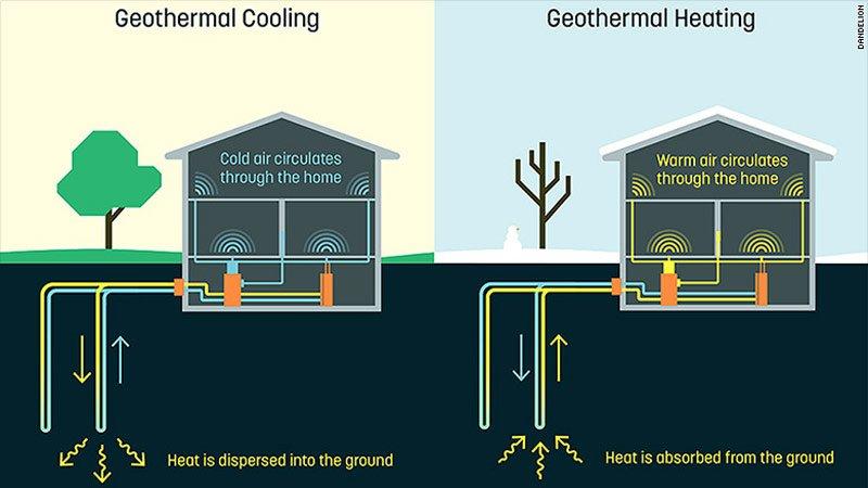 Google представил дешевый способ охлаждения частных домов